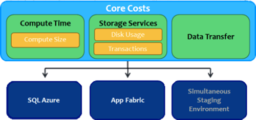 Windows Azure Costs